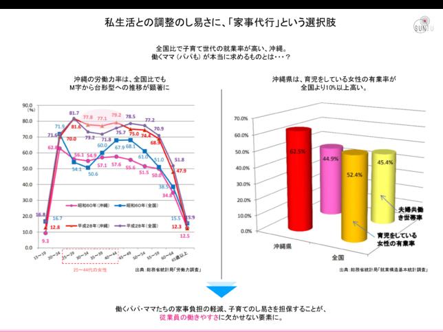 沖縄の女性の有業率